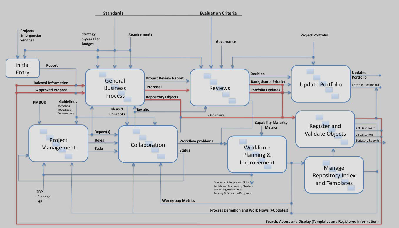 Process map for improving hearlthcare collaboration